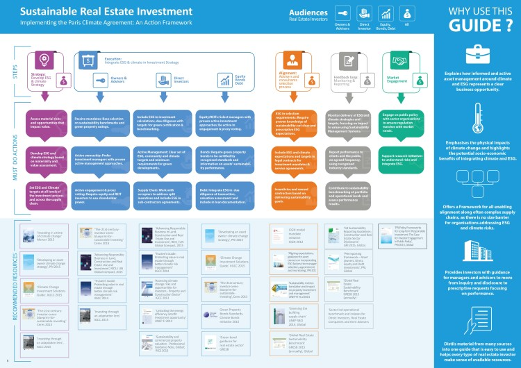 SustainableRealEstateInvestmentInfographic