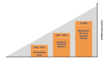 BMVI, Stufenplan Digitales Planen und Bauen, S. 5.